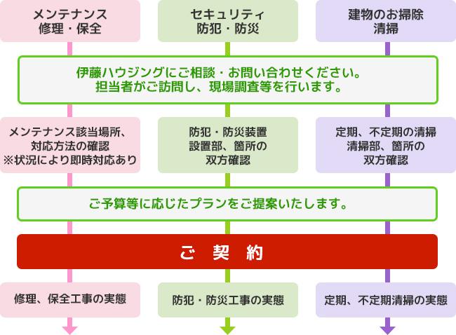 ご契約の流れイメージ図